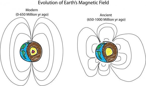 El dibujo compara el antiguo campo magnético terrestre con el actual
