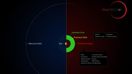 Comparación de la órbita de Próxima b con una región de similar tamaño en el Sistema Solar