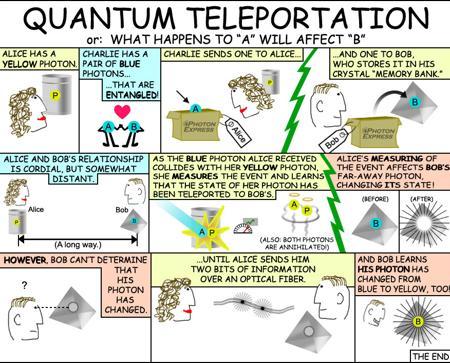 Viñeta para explicar el funcionamiento del teletransporte cuántico
