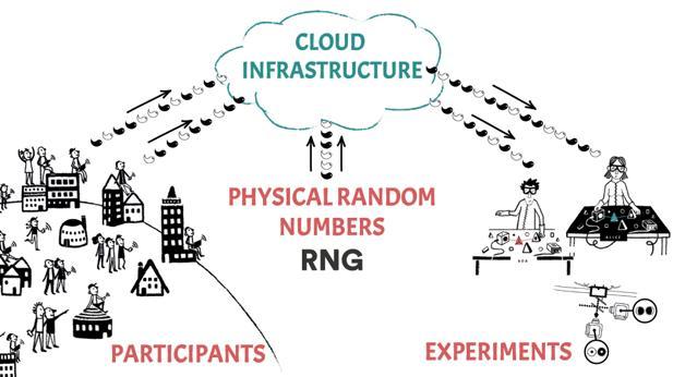 The Big Bell Test:  Buscan a 30.000 personas para hacer un experimento mundial de física cuántica