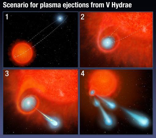 Modelo propuesto para explicar los «disparos». Una pequeña estrella acompaña a la gigante roja moribunda, forma un disco de acreción con gas robado y luego este sale eyectado al espacio