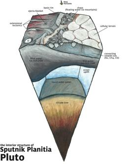 Una rebanada de Plutón