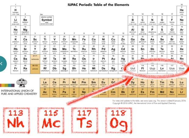 Estos son los nombres de los nuevos elementos de la tabla peridica los elementos 113115 117 y 118 con sus nuevos smbolos situados en la urtaz Image collections