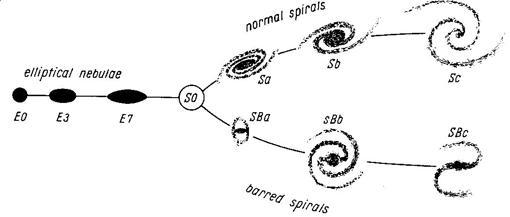 Diagrama en diapasón con el que Hubble clasificaba las galaxias y además explicaba su evolución