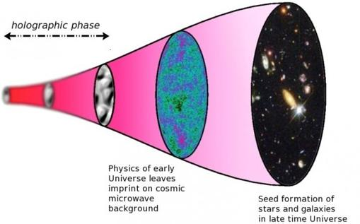 Esquema de la evolución de un Universo holográfico. El tiempo corre de izquierda a derecha. A la izquierda, el Universo está en fase holográfica, y la imagen está distorsionada porque el tiempo y el espacio no están bien definidos. Al final, en la elipse negra, el Universo está en fase geométrica, que puede ser perfectamente descrita por las ecuaciones de <a href=
