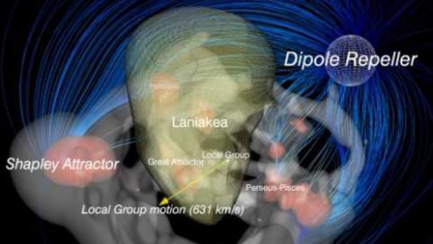 Ilustración de las fuerzas que atraen y empujan a la Vía Láctea