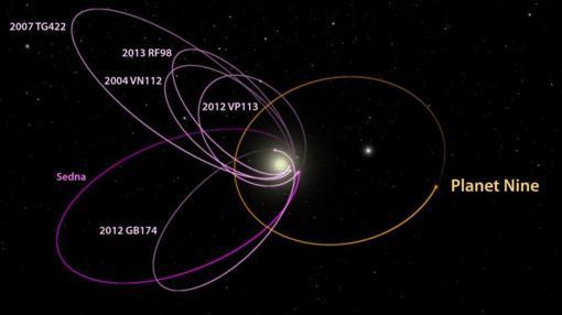 El diagrama muestra las órbitas de varios objetos del Cinturón de Kuiper que fueron utilizados para inferir la existencia del Planeta 9
