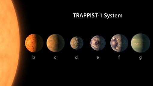 El sistema solar de TRAPPITS-1
