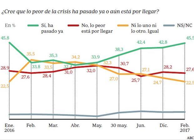 Gráfico acerca de la situación económica española