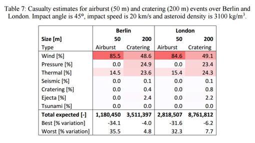 Consecuencias físicas y números de muertes previstas si cayera un asteroide de 50 o de 200 metros sobre Berlín o Londres