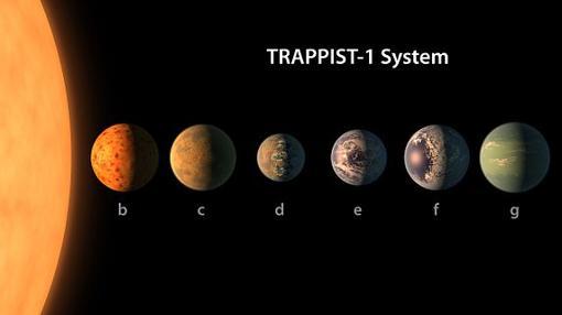 Sistema solar de Trappist-1