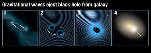 La ilustración muestra el proceso de fusión de dos agujeros negros que ha logrado expulsar de su galaxia al agujero negro supermasivo resultante