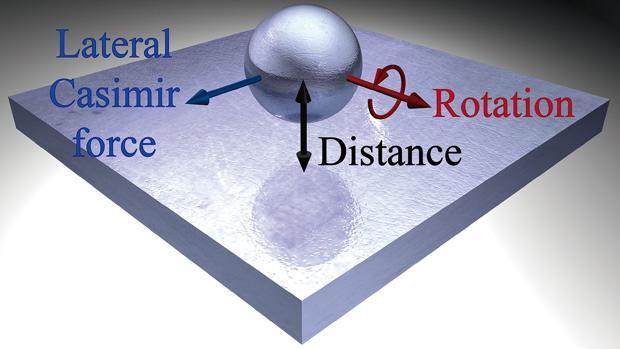 Observan una extraña fuerza capaz de mover nanopartículas a distancia