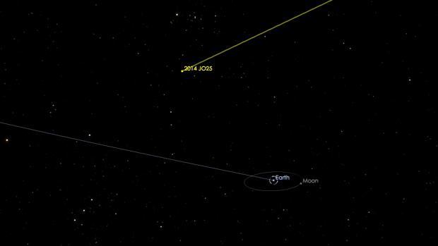 Esta imagen generada por ordenador representa el sobrevuelo del asteroide 2014 JO25, que volará a 1,8 millones de km de la Tierra el 19 de abril