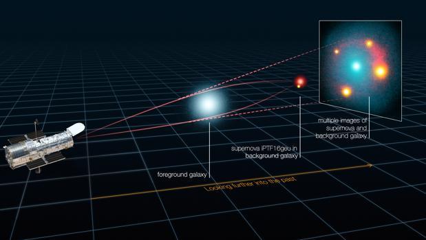 La gravedad de una galaxia ha actuado como lente. Por eso la supernova parece estar en cuatro lugares distintos
