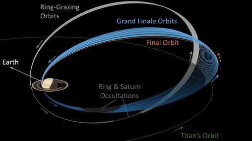 En azul las últimas 21 órbitas de Cassini. En naranja la órbita final