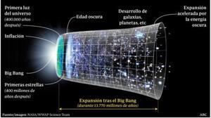¿Había algo antes del Big-Bang?