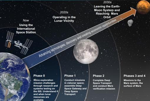Plan global de la NASA para la exploración de Marte