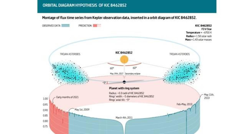 Españoles proponen una solución para el misterio de la «estrella de la megaestructura alienígena»