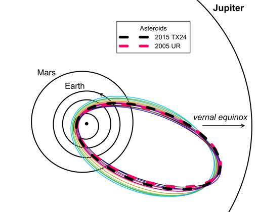 En verde y amarillo, Táuridas detectadas en 2015. En negro y rosa, órbitas de dos grandes asteroides
