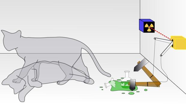El gato de Schrödinger está vivo y muerto a la vez al menos hasta que alguien abra la caja y mida su estado