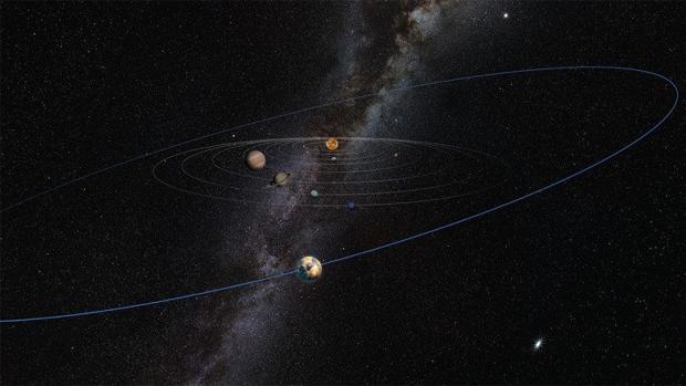 El plano orbital del «Planeta 10» estaría ligeramente inclinado respecto al de los demás mundos del Sistema Solar