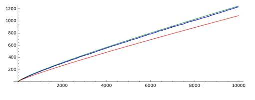 Línea azul: π(x). Línea roja: la aproximación de Gauss, x/Ln(x). Línea verde: la aproximación de Dirichlet, Li(x)