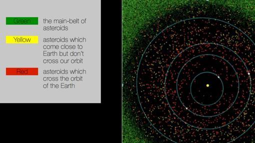 Modelo de la población de asteroides. La gran mayoría (en verde) no se aproxima a la Tierra, en el centro