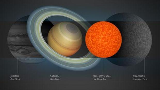 La pequeña estrella, comparada con Júpiter, Saturno y Trappist-1