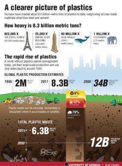 La polución plástica en el mundo