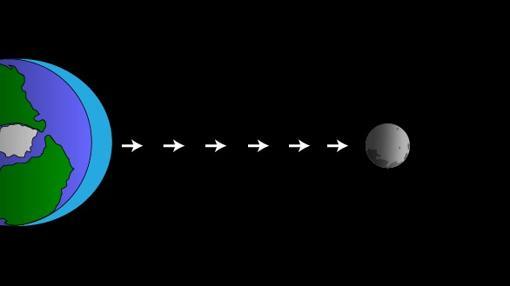 Esquema (simplificado) del efecto de la Luna sobre las mareas