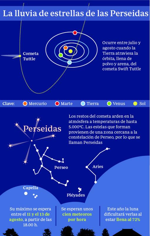 Hemeroteca: Aplicaciones y trucos para ver la lluvia de estrellas de las Perseidas esta noche | Autor del artículo: Finanzas.com