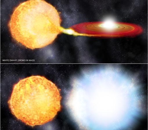 Causa probable de la supernova observada: una enana blanca robó el gas de otra estrella mayor y estalló