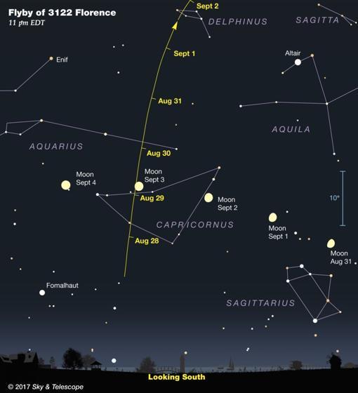 Localización del asteroide Florence