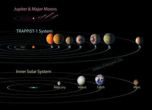 Los siete planetas podrían caber fácilmente dentro de la órbita de Mercurio, el planeta más interno de nuestro propio Sistema Solar