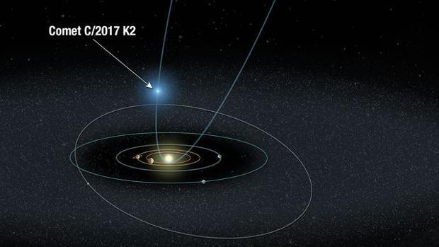 La órbita del cometa K2, actualmente fuera de la órbita de Saturno
