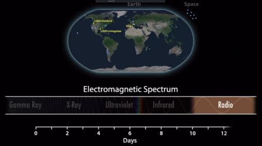 Con el paso del tiempo se captaron distintas formas de radiación electromagnética