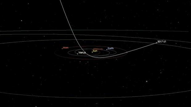 El asteroide o cometa A / 2017 U1, a su paso a través de nuestro Sistema Solar interno en septiembre y octubre