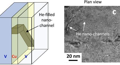 El helio forma canales dentro de los materiales