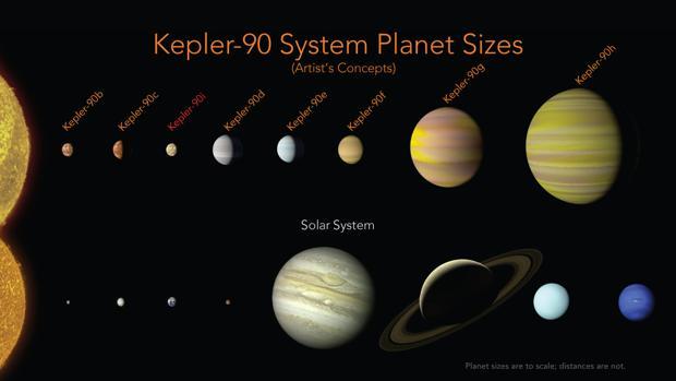 Los planetas de Kepler-90 tienen una configuración similar a nuestro Sistema Solar, con los pequeños cerca y los grandes más lejos
