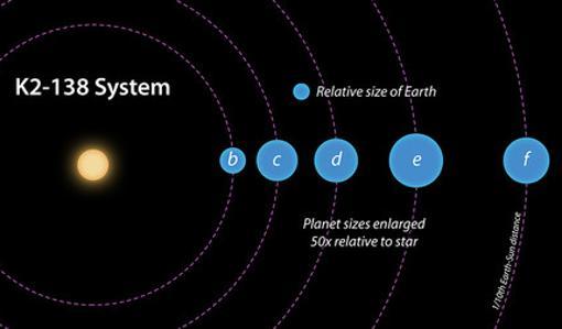 Las órbitas y tamaños relativos de los cinco planetas conocidos en el sistema