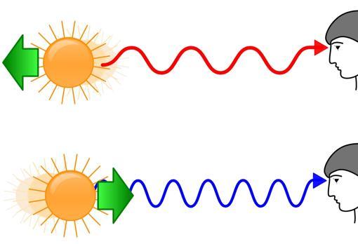 Desplazamiento al rojo y al azul de una estrella que se aleja y acerca, respectivamente