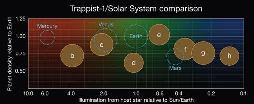 Comparación de las propiedades de los exoplanetas. En el eje vertical, densidad, en el horizontal, medida de iluminación desde la estrella