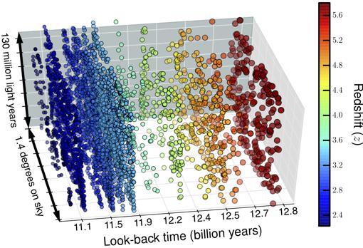 Mapa tridimensional del Universo en el pasado, entre los 11.000 y los 13.000 millones de años