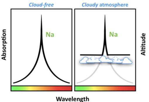 La firma del sodio, inusualmente clara, de WASP-96b revela que carece de nubes