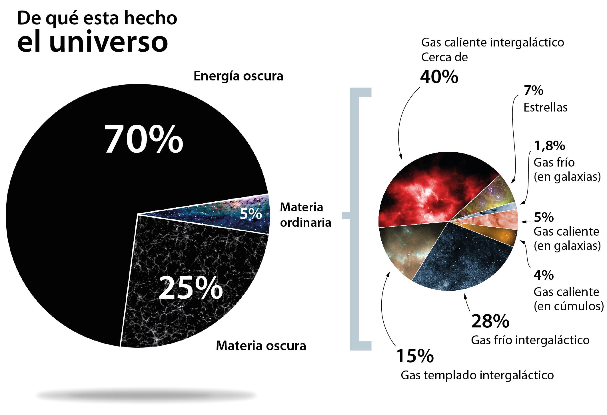 La mayor parte de la materia y de la energía del Universo no es como la que conocemos, la ordinaria. Dentro de esta, solo una pequeña parte forma parte de estrellas. La mayor parte está en forma de gas, a distintas temperaturas y en diferentes lugares (entre galaxias, dentro de ellas o rodeando a cúmulos de galaxias). Los autores de este estudio han encontrado evidencias de gas caliente intergaláctico