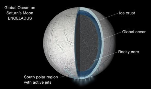 Estructura interna de Encélado. En el polo sur, se observan las «plumas»