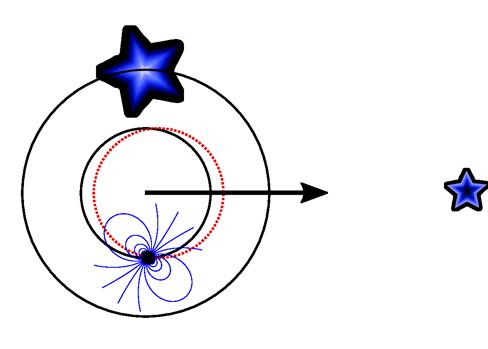 En rojo, efecto de desplazamiento de la órbita del púlsar hacia la enana blanca externa y que no se ha observado en este caso, validando el Principio de Equivalencia de la Relatividad