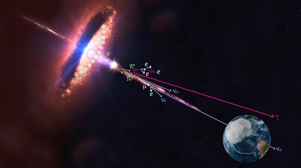 El origen de los rayos cósmicos: ¿Qué es un blazar?