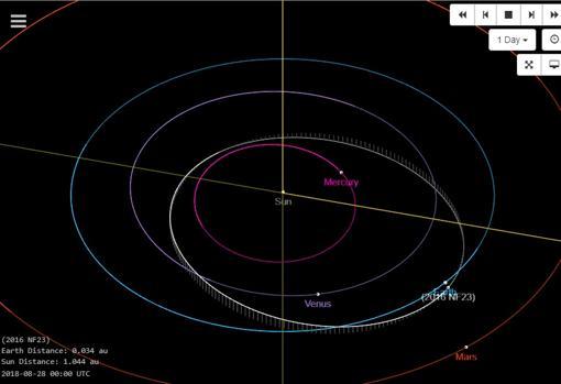 Diagrama de la trayectoria del asteroide 2016 NF23